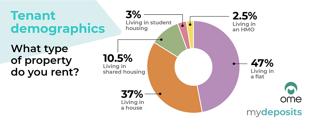 Private rented sector sentiment survey results