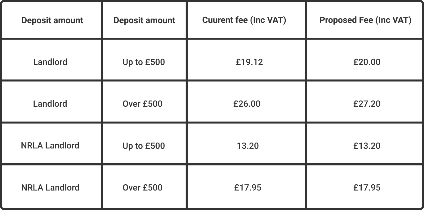 Insured pricing table